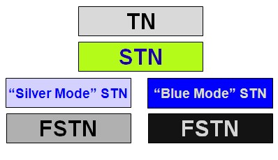 What Is STN LCD Screen?